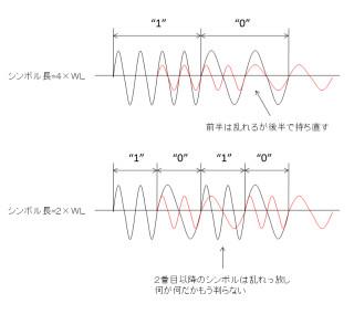 符号間干渉 (ふごうかんかんしょ...