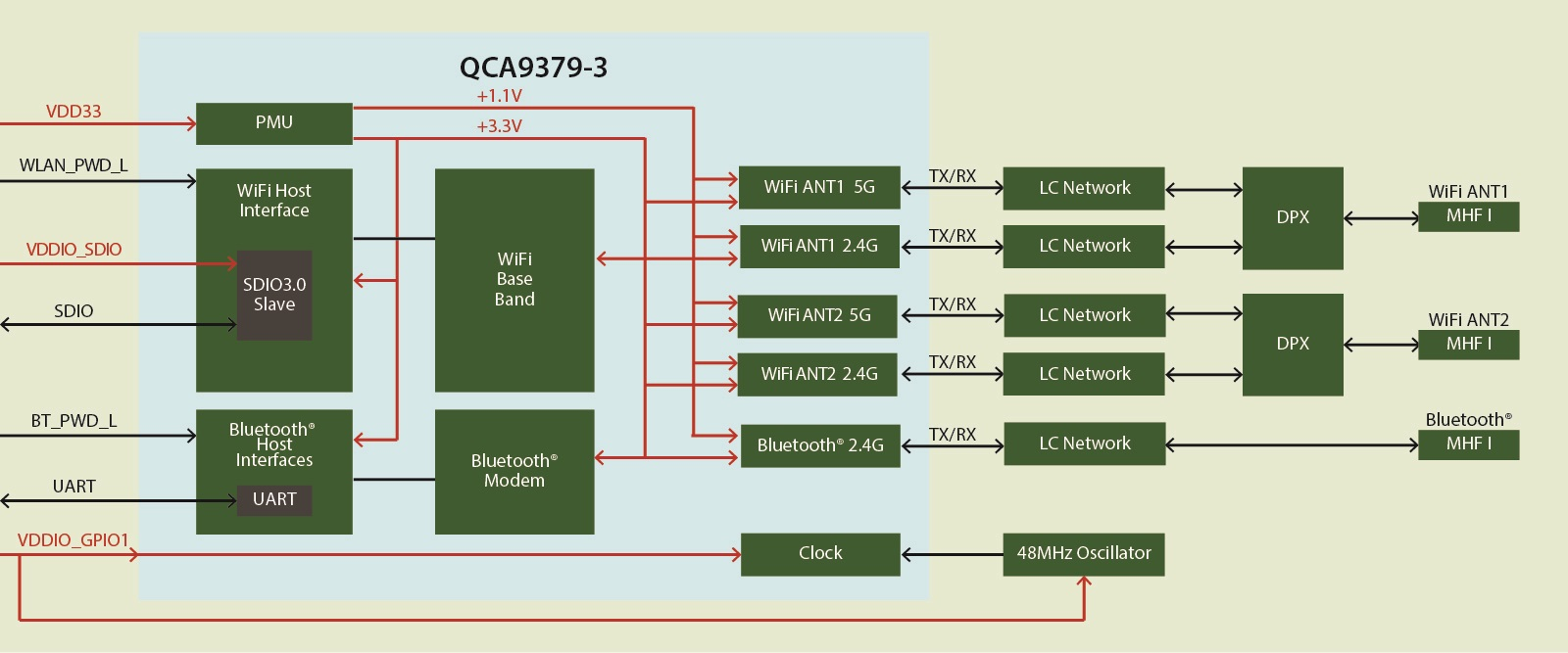 SX-SDMAC2|SDIO|サイレックス・テクノロジー株式会社